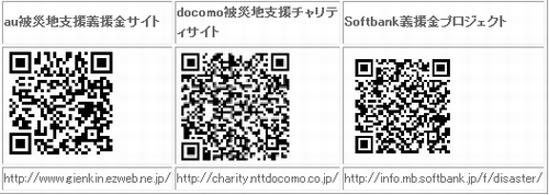 携帯募金サイト