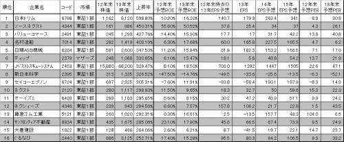 13年上昇率ランキング_convert_20140103214526