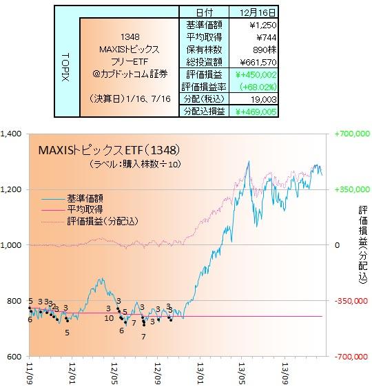 日本株ETF131201