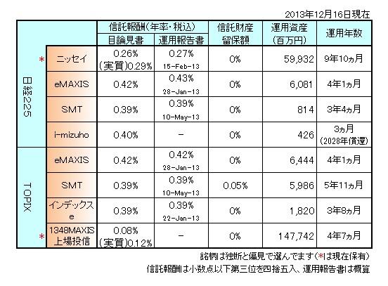 国内株式まとめ131202