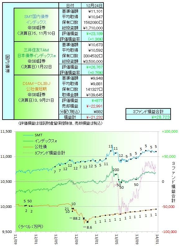 国内債券131201