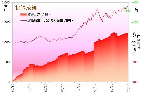 運用成績グラフ131201