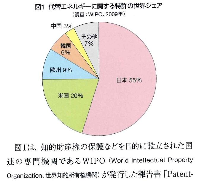 代替エネルギー特許シェア