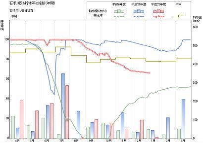石手川ダム貯水率1