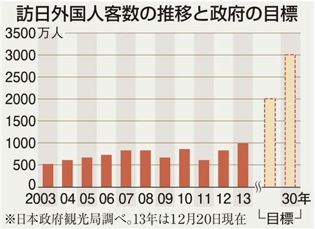 訪日外国人客数の推移と政府の目標