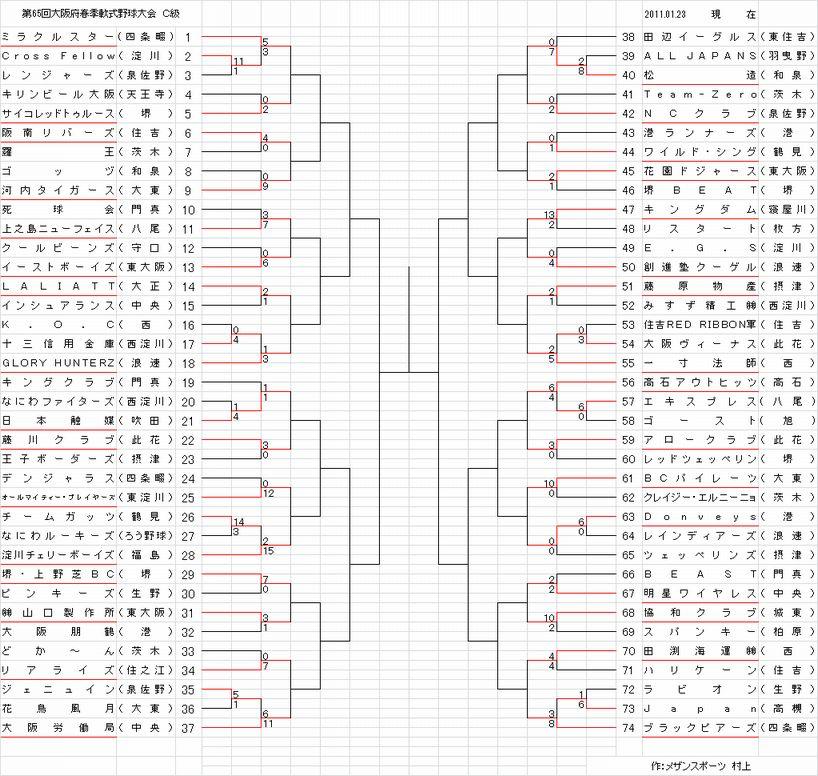府大会トーナメントC級 1.23