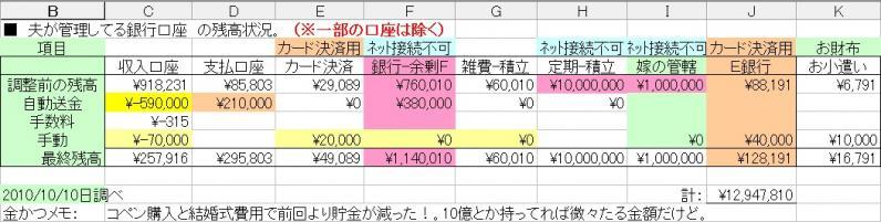 貯金201010月調べ