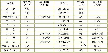 amino score