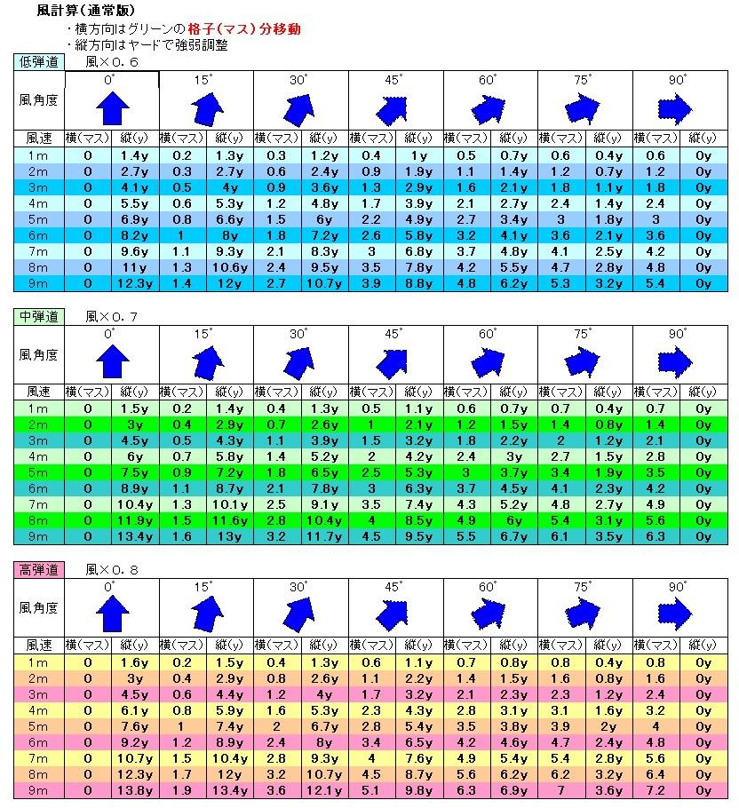 20101125_風早見表