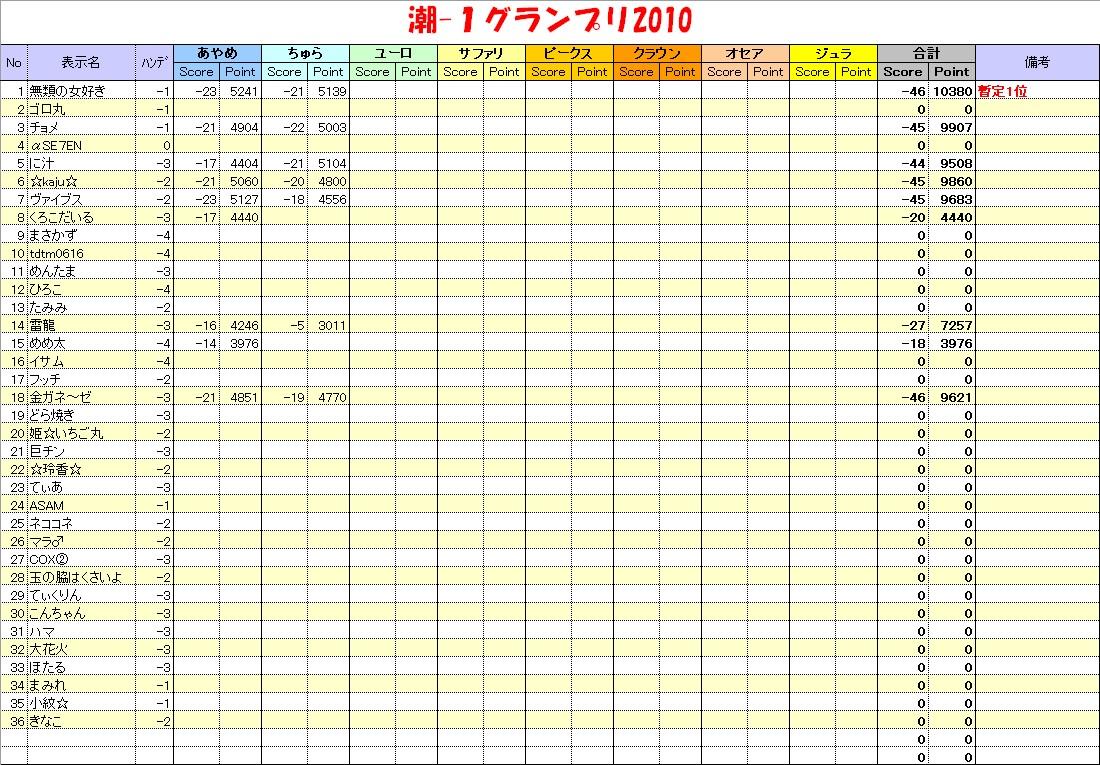 20101205_潮1グランプリ表