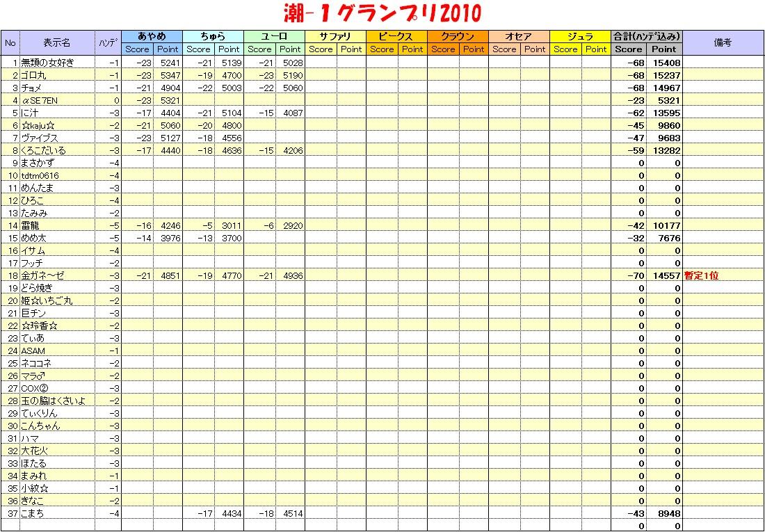 20101208_潮1グランプリ表