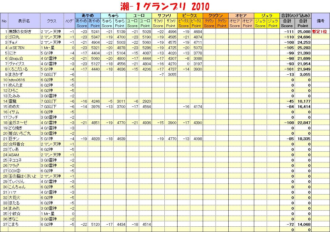 20101215_潮1グランプリ表