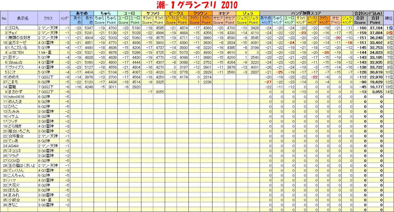 20101219_潮1GP表