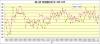 阪神-読売成績比較打率1939年~2013年