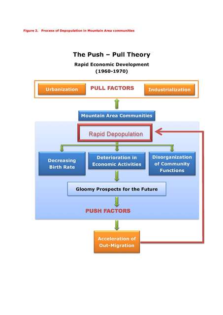 col-RS-Figure 2 Push Pull theory縮小