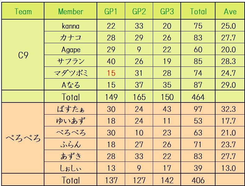 C9 vs ぺろぺろ