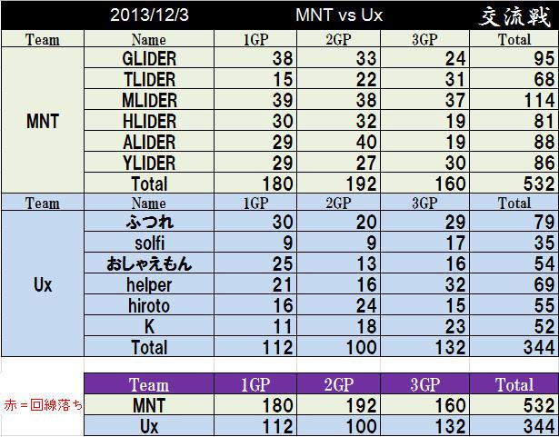 MNT vs Ux