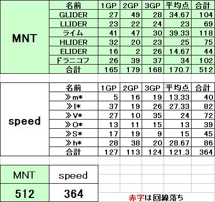 MNT vs speed 2