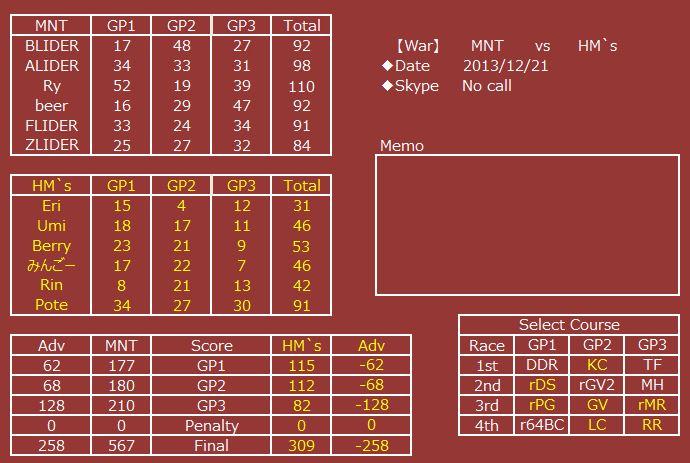 MNT vs HMs