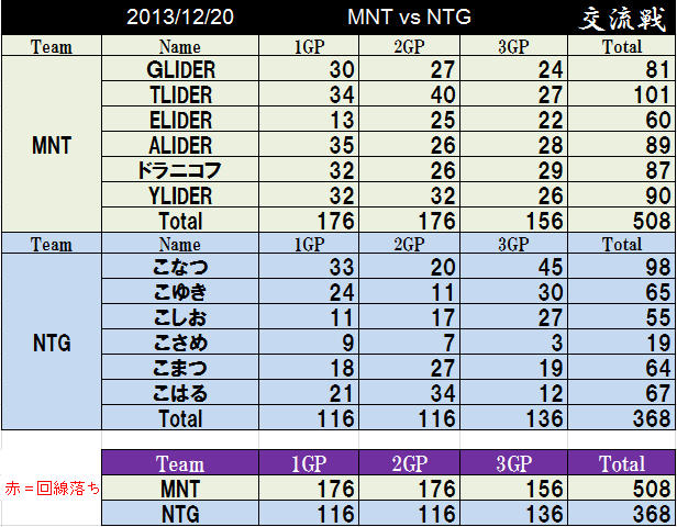 MNT vs NTG 2