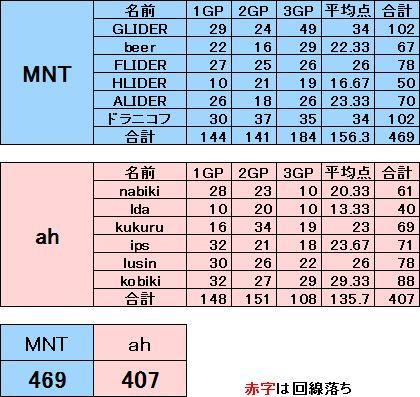 MNT vs ah