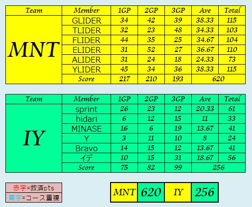MNT vs IY