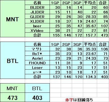 MNT vs BTL 7