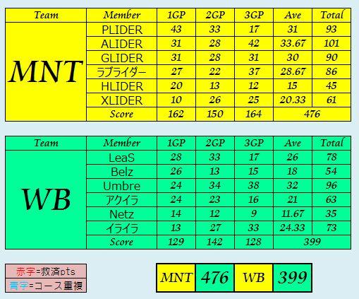MNT vs WB_2