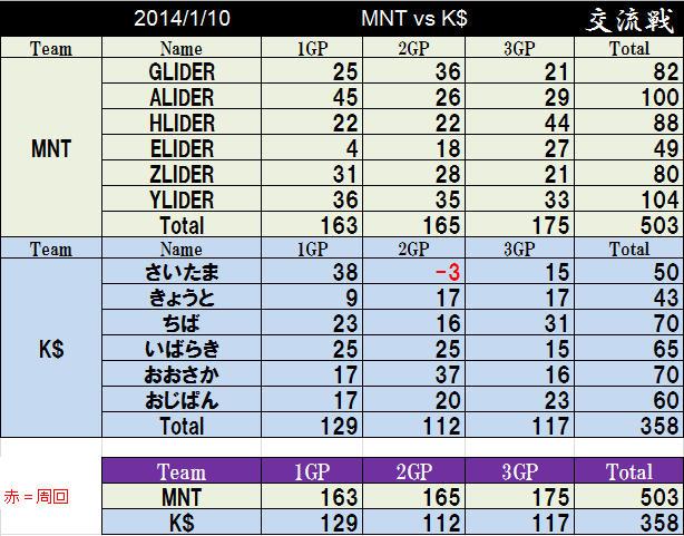 MNT vs K$