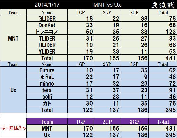 MNT vs Ux_2