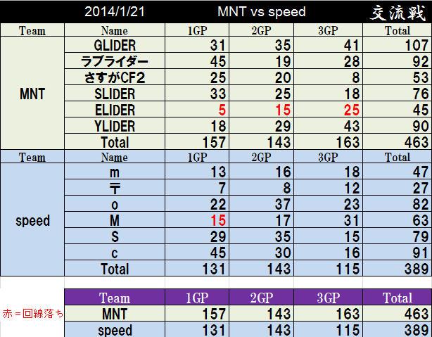 MNT vs speed_2