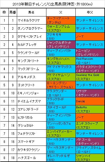 朝日チャレンジカップ出馬表