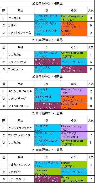 阪神カップ過去5年