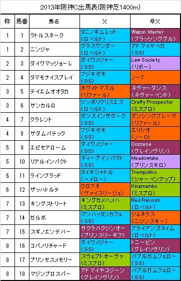 阪神カップ出馬表