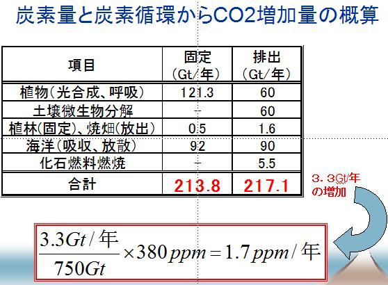 CO2増加量