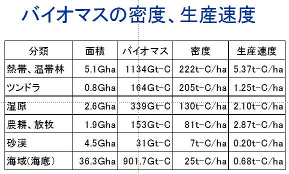 バイオマスの密度、生産速度