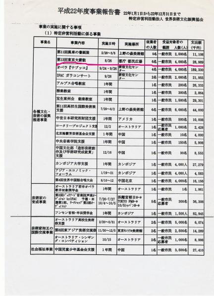 平成22年度IFAC 東京大薪能
