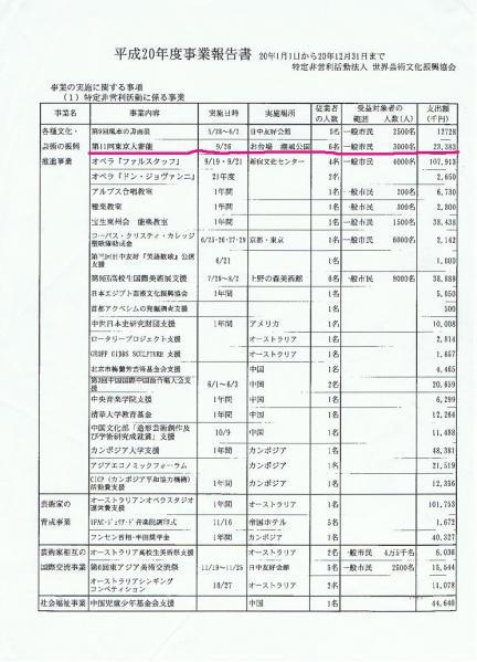平成20年度 IFAC 東京大薪能
