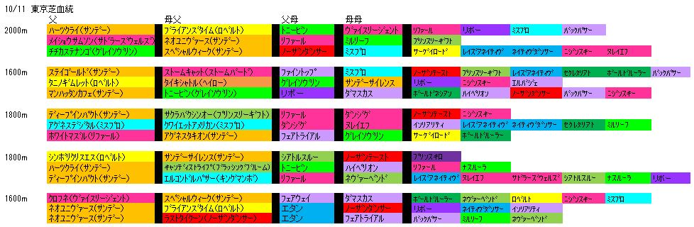10/11東京芝血統