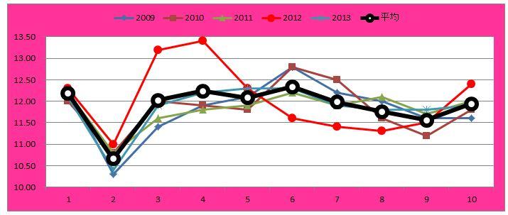 秋華賞グラフ