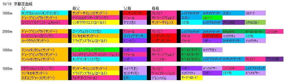 10/18京都芝血統