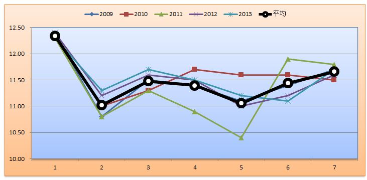 スワンSグラフ