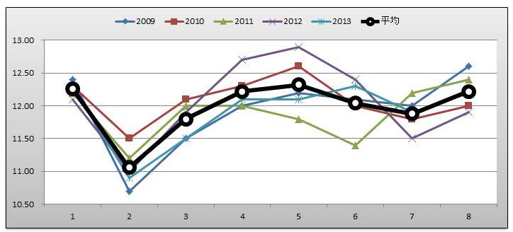 武蔵野Sグラフ