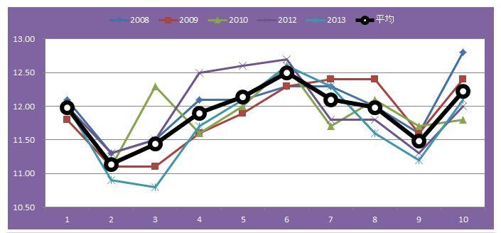 福島記念グラフ