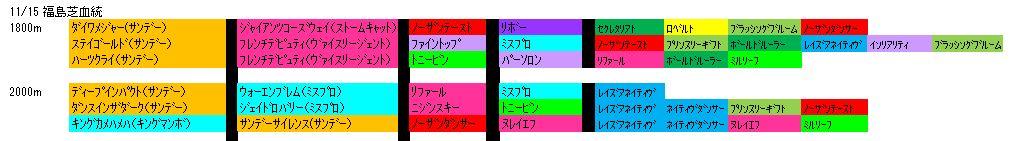 11/15福島芝