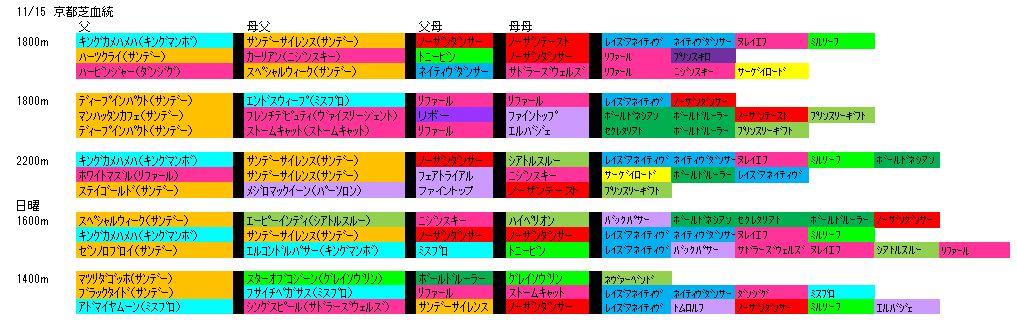 11/15京都芝血統
