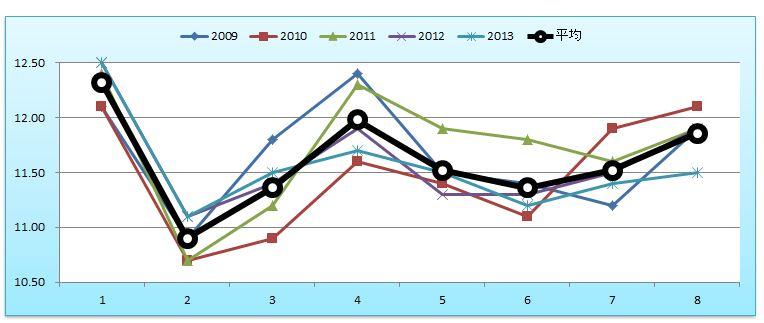 マイルCSグラフ