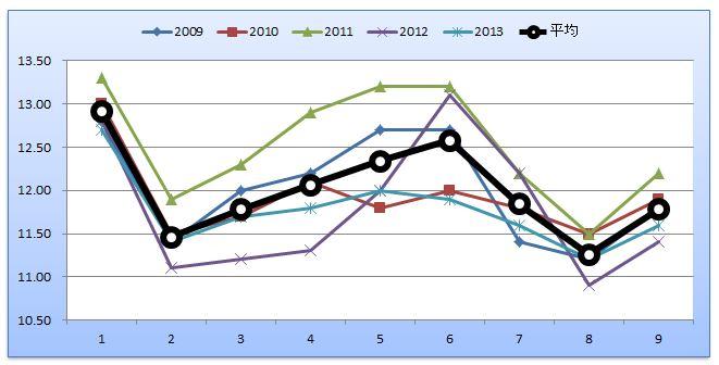 東スポ杯2歳Sグラフ