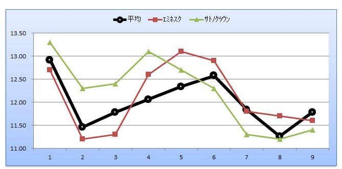 東スポ杯2歳S比較未勝利