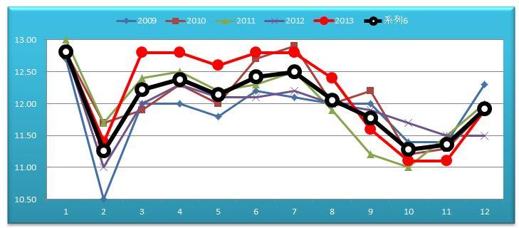 JCグラフ